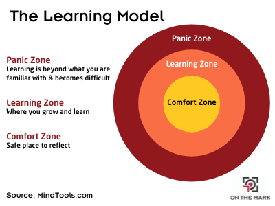 """a photo diagram stating """"The Learning Model"""" with a circle on the right hand side delineating """"panic zone"""", """"learning zone """", and """"comfort zone"""""""