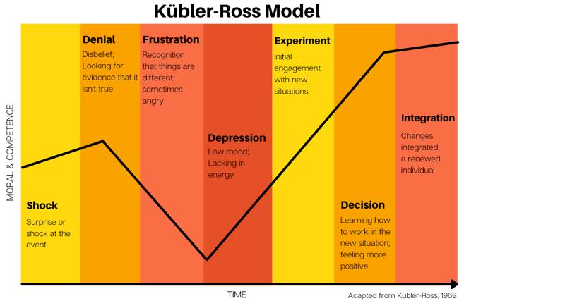 Kubler-ross model