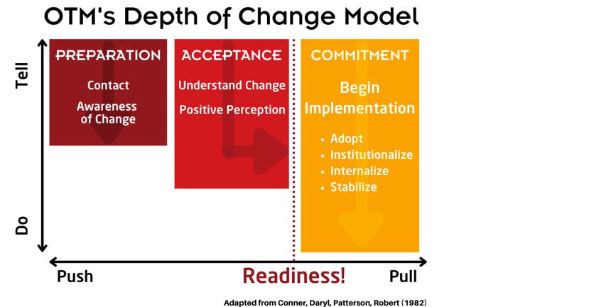 OTM's depth of change model