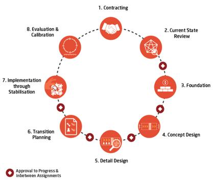 business organization design