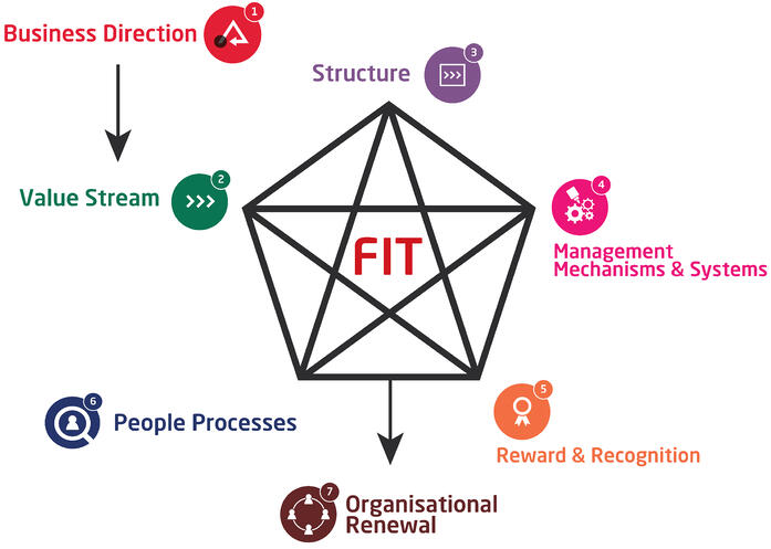 organization development and organization design