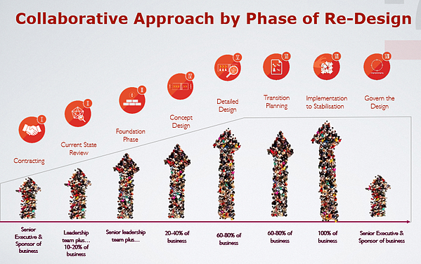 collaborative approach by phase of re-design