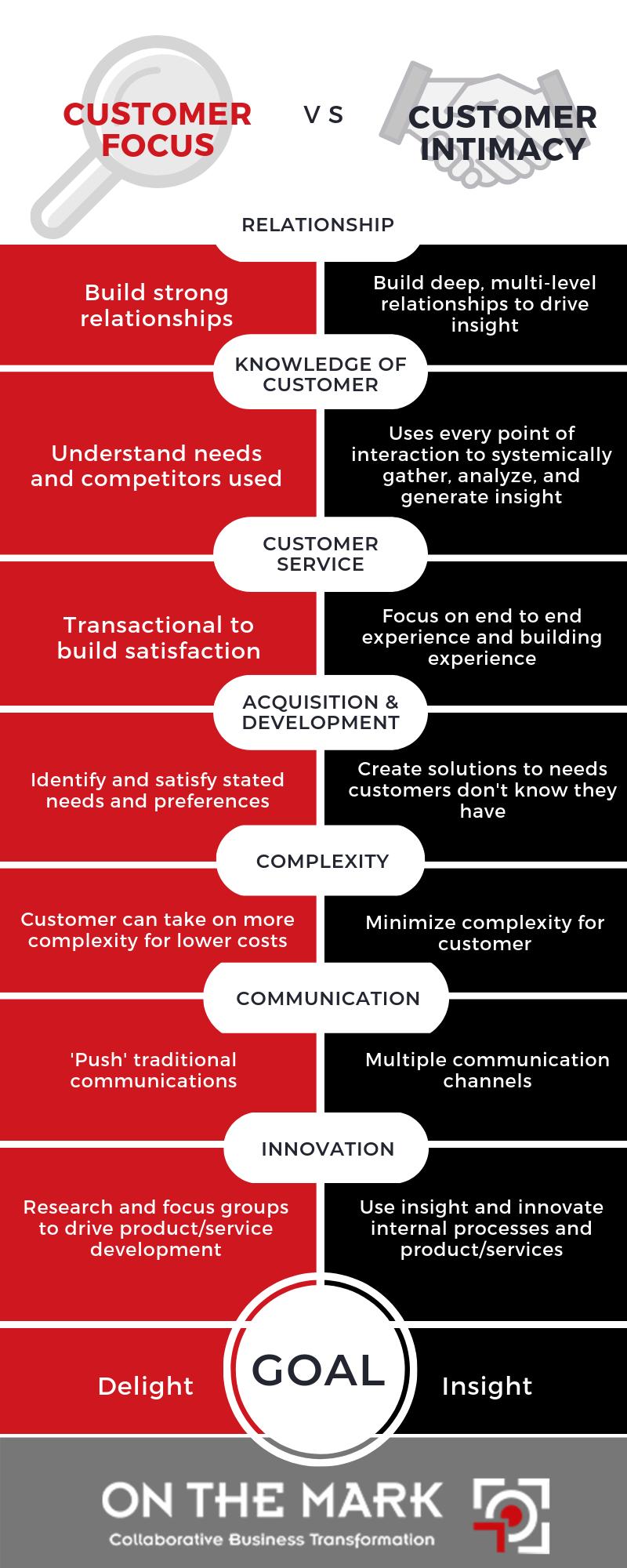 customer focus vs customer intimacy
