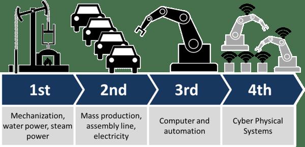 4 industrial revolutions