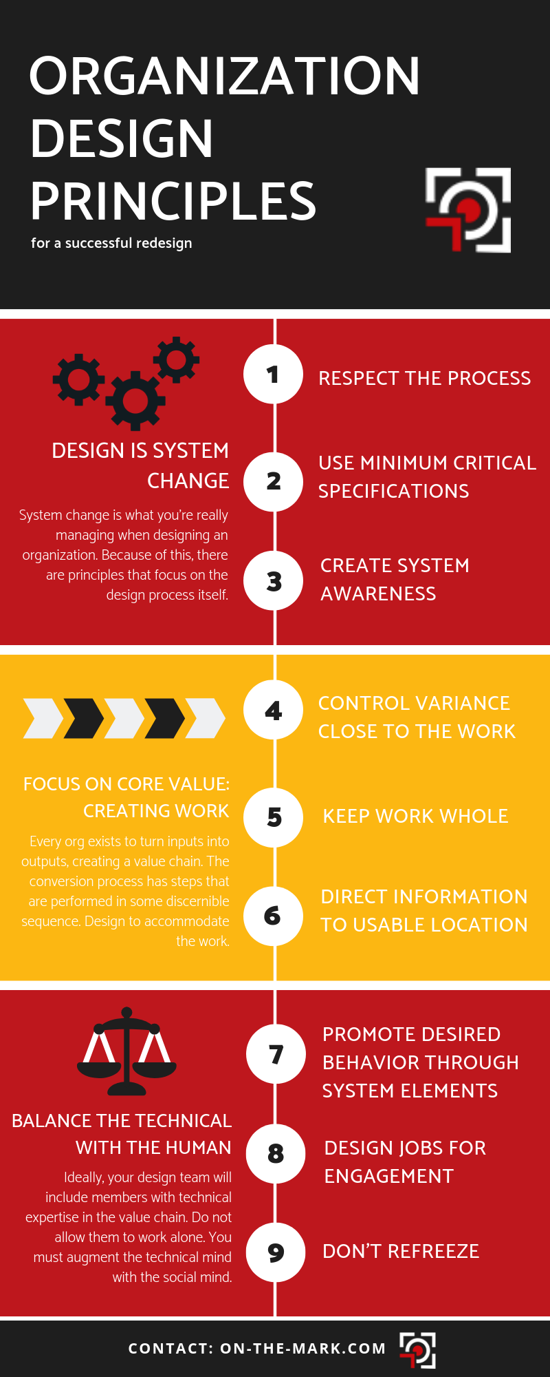 organization design principles infographic