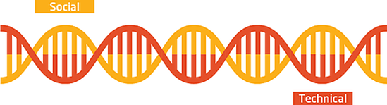DNA strand continuum of social and technological aspects of work